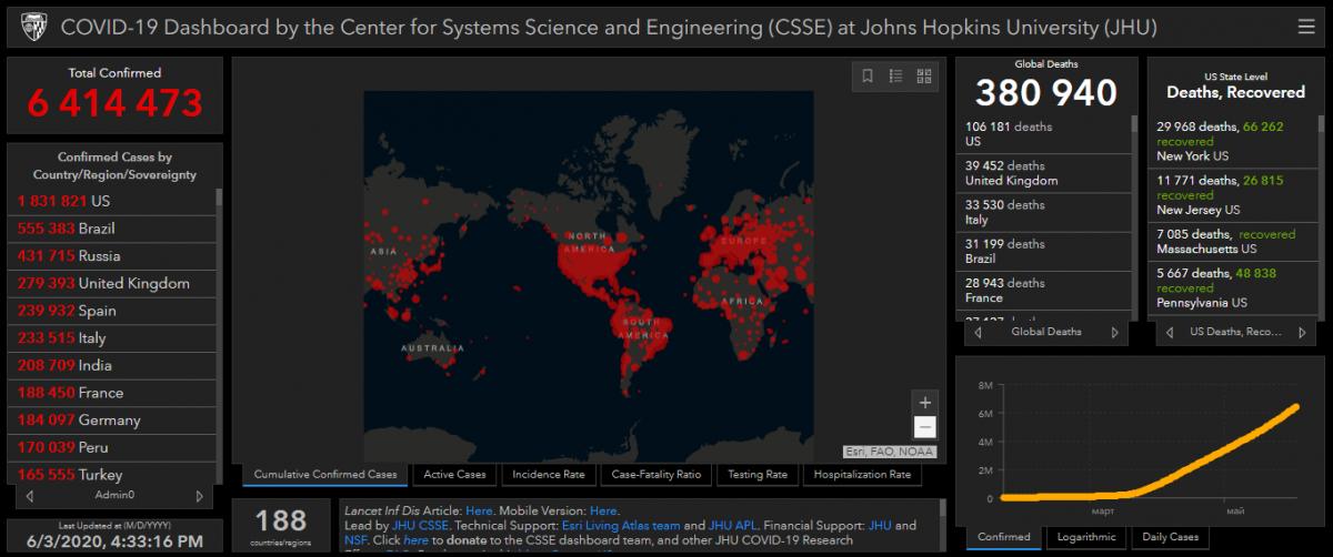 Covid-19 у світі - статистика станом на вечір 3 червня - Коронавірус 3 червня 2020 в Україні та світі