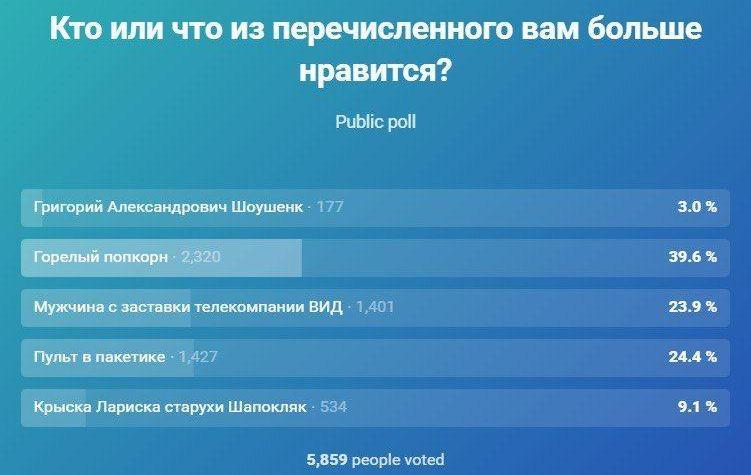 Несмотря на запрет, в Сети все равно находят способы прояснить социологию. Прямо как во время украинских выборов.