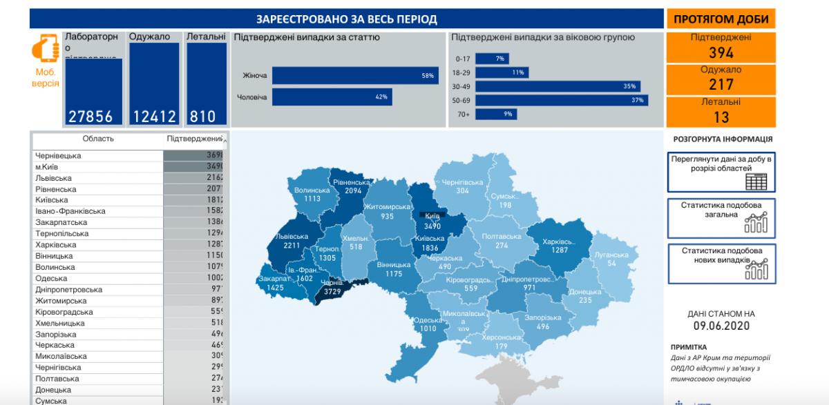 Коронавірус в Україні - статистика 9 червня / phc.org.ua
