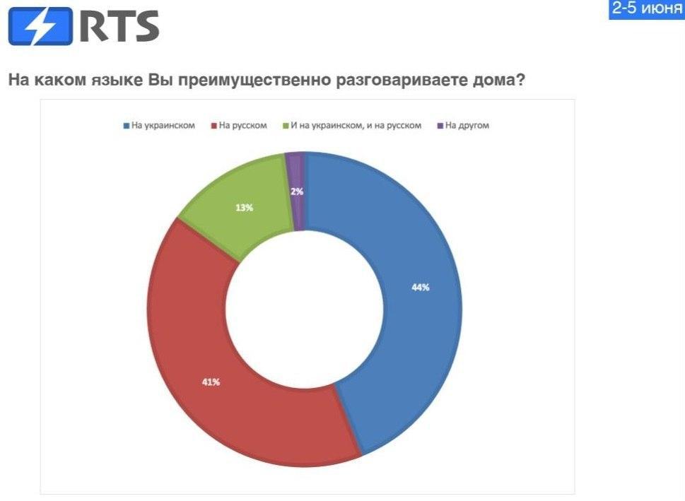 Какие партии проходят в Раду и сколько украинцев поддерживают Минские соглашения - опрос