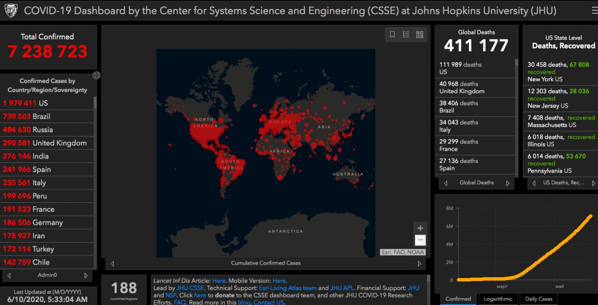 Коронавірус у світі 10 червня - статистика