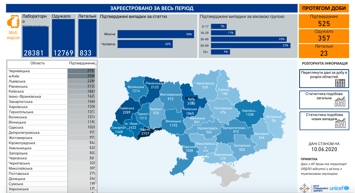 Коронавірус в Україні 10 червня - статистика