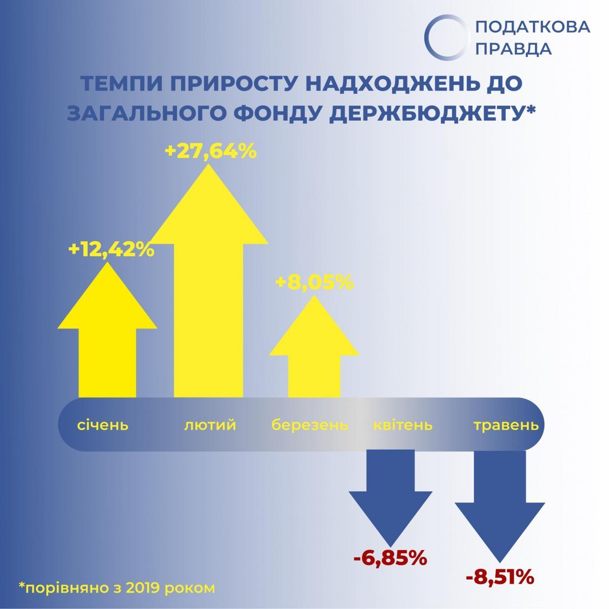 Податкові надходження до бюджету різко скоротилися