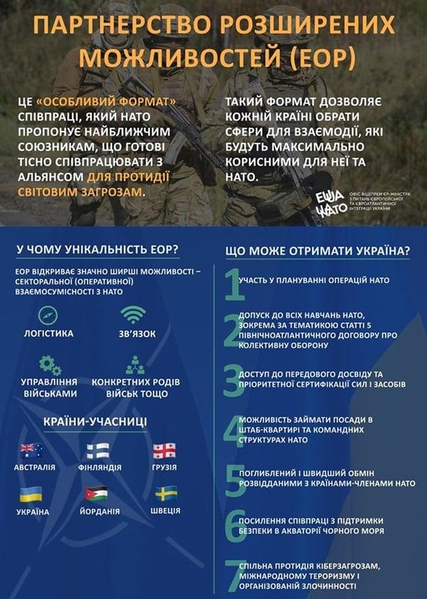 Новые возможности: зачем Украине особый статус в НАТО