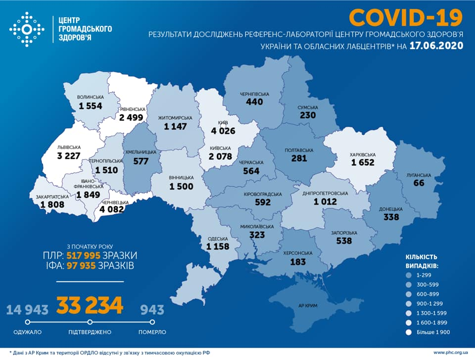 Коронавірус в Україні 17 червня - статистика / facebook.com/phc.org.ua