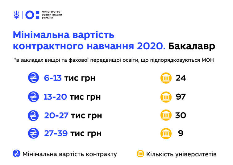 Вартість навчання у вузах України 2020 озвучені розцінки