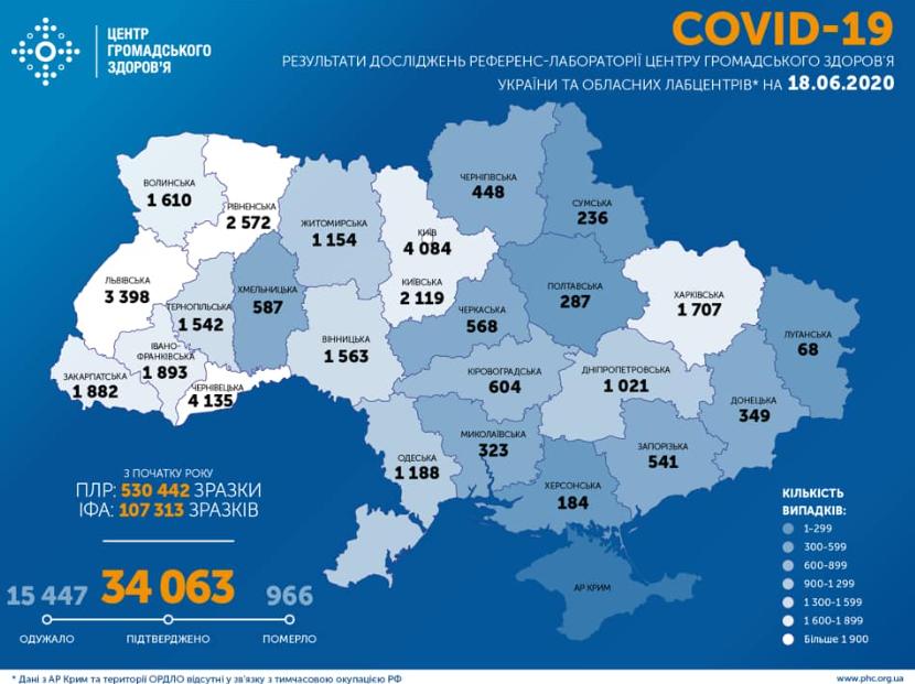 В Украине на 18 июня зафиксировано 34 063 прецедента заболевания COVID-19 / facebook.com/phc.org.ua