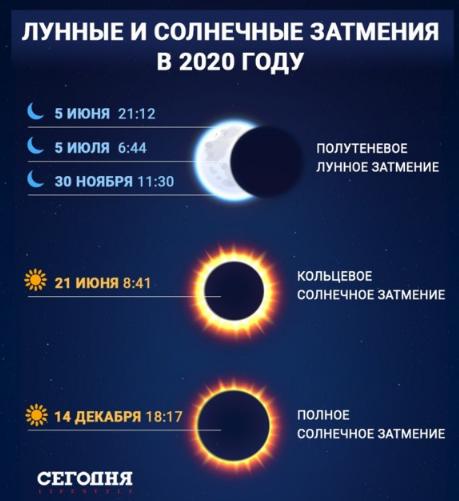 Наступне затемнення Сонця буде у грудні – Сонячне затемнення 21 червня 2020 року