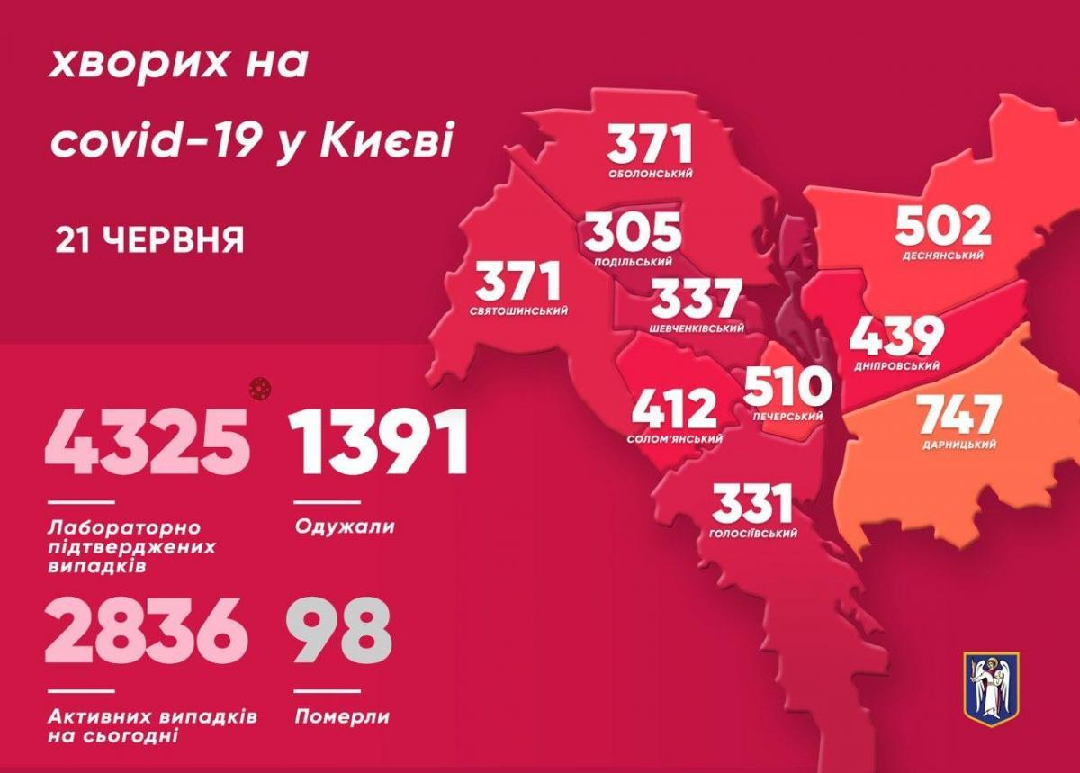 Коронавирус в Киеве - статистика и карта на 21 июня / t.me/vitaliy_klitschko