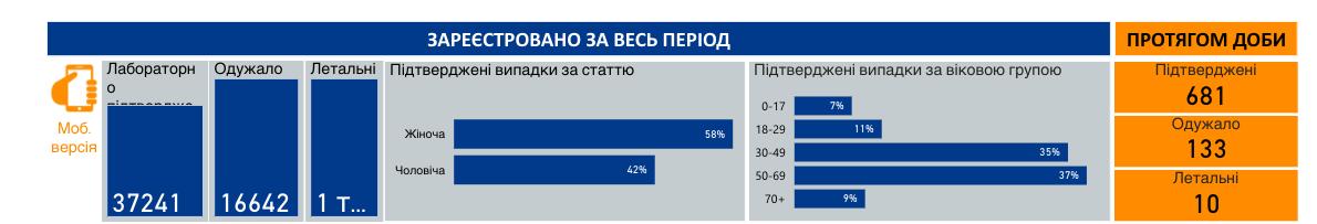 Коронавирус в Украине 22 июня