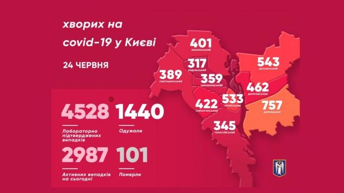В Киеве больных вирусом из Китая стало на десятки человек больше – Коронавирус 25 июня статистика
