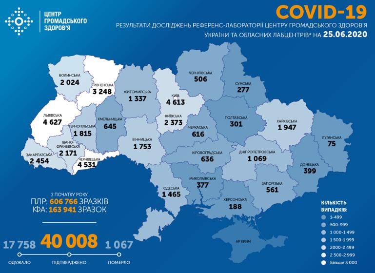 В Україні за добу хворих вірусом з Китаю стало майже на тисячу більше – Коронавірус 25 червня статистика