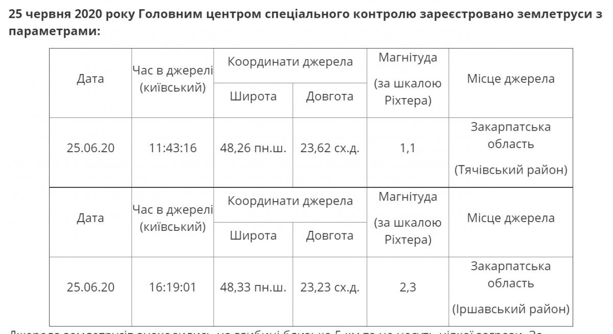 Землетруси в Україні - де і коли, як перевірити свою область