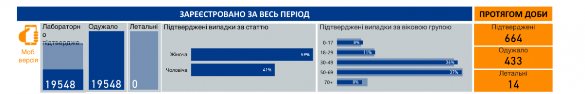 Коронавирус в Украине 1 июля