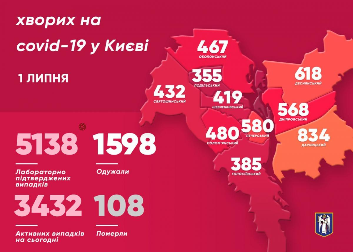 Коронавірус в Україні 1 липня