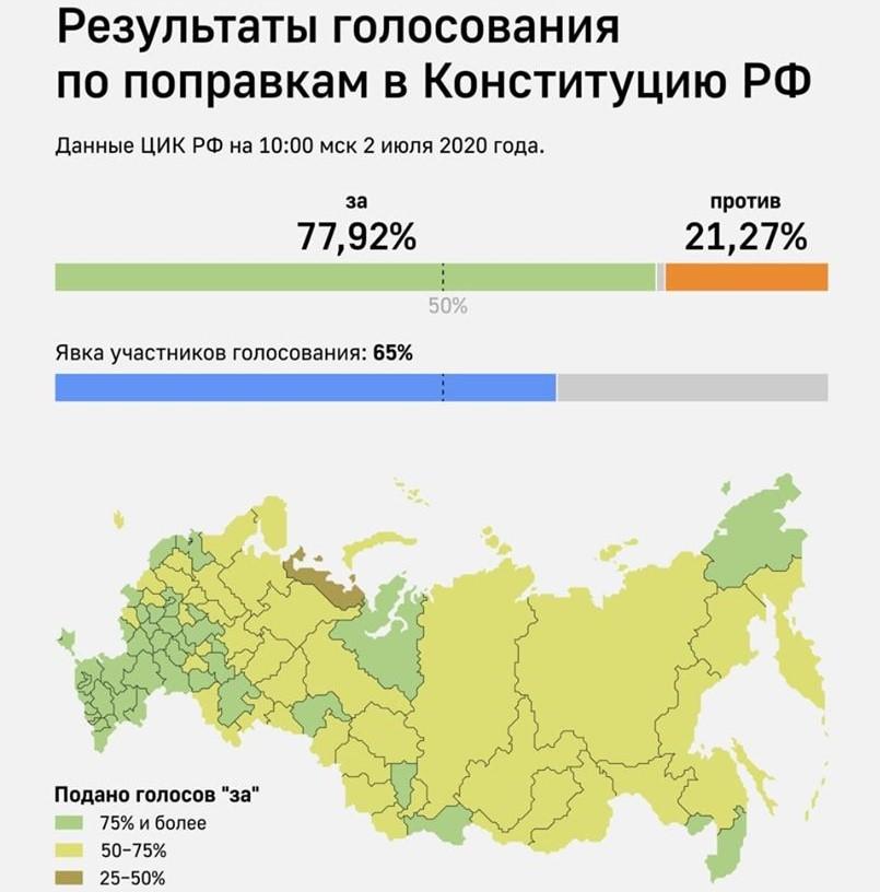 голосование конституция россия