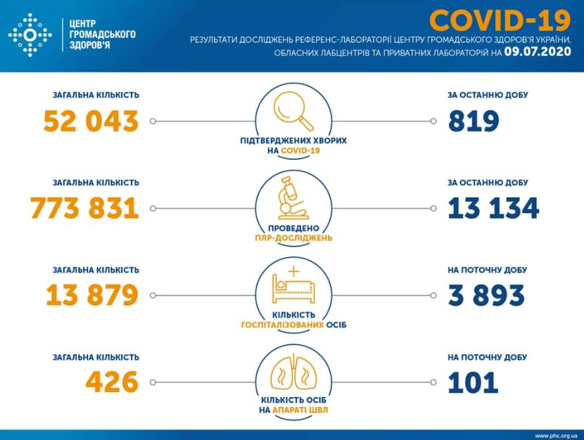Вірус з Китаю в Україні знайшли ще у понад 800 осіб – Коронавірус Україна та світ 10 липня