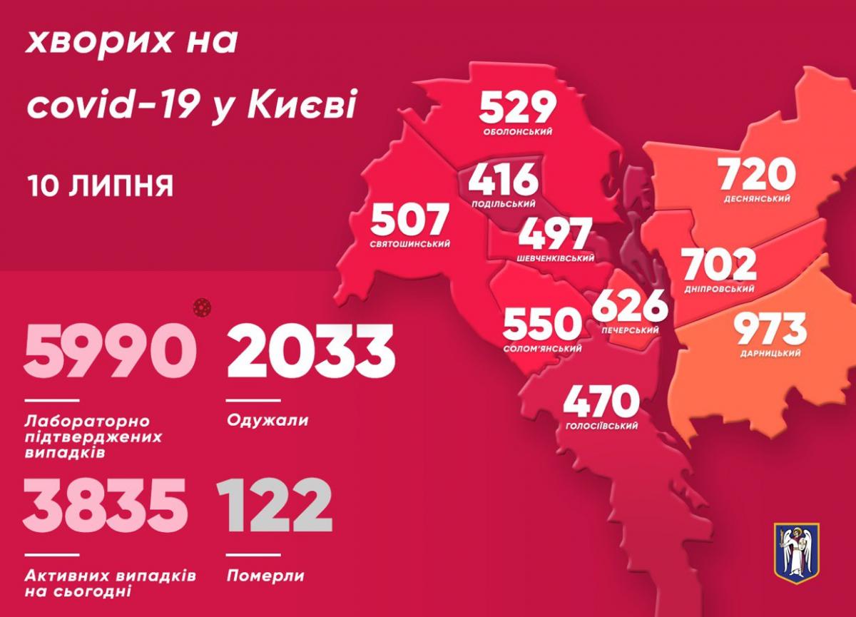 У Києві кількість хворих на вірус з Китаю збільшилася на 118 осіб – Коронавірус Україна та світ 10 липня