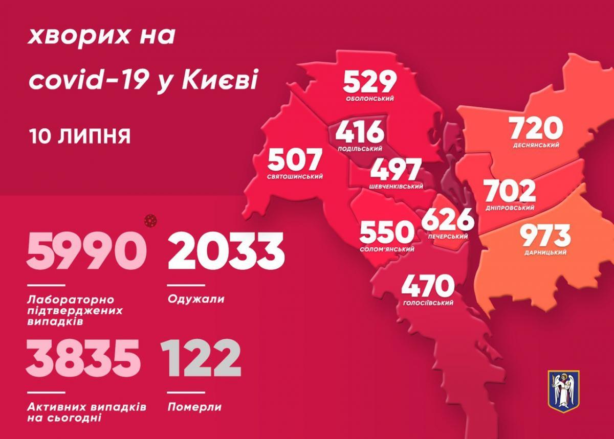Сколько больных коронавирусом в Киеве 12 июля / t.me/vitaliy_klitschko