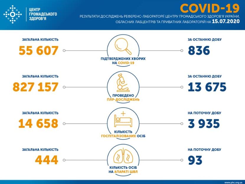 В Украине вирус из Китая уже нашли у более 55 тысяч человек – Коронавирус Украина