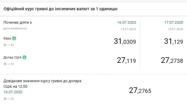 Курс долара НБУ на 17 липня / bank.gov.ua