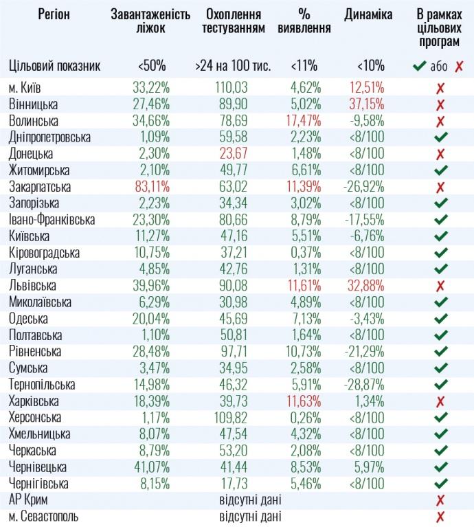 Карантин в Україні - дві області список покинули, одна додалася