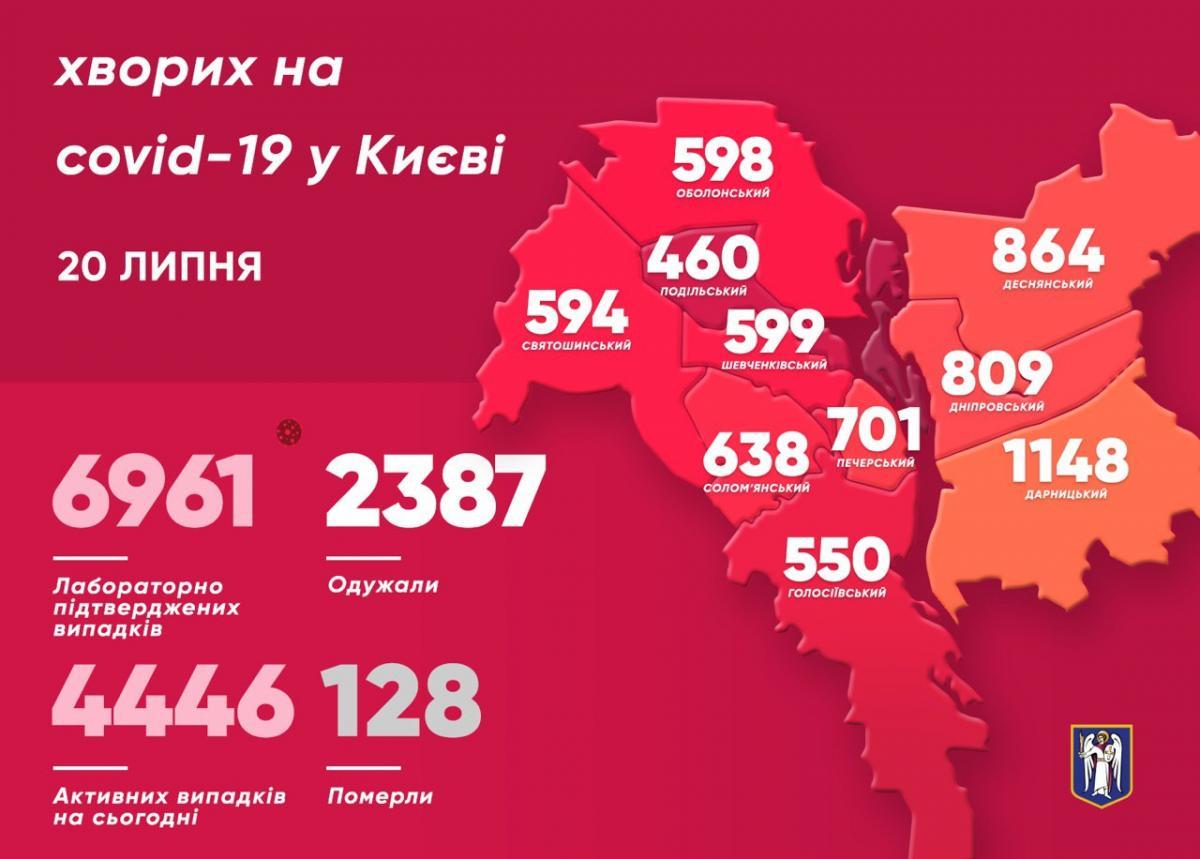 Коронавирус в Киеве - статистика / t.me/vitaliy_klitschko