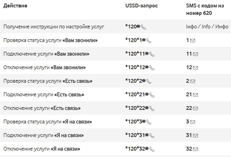 Як перевірити рахунок на МТС Водафон Україна - всі способи