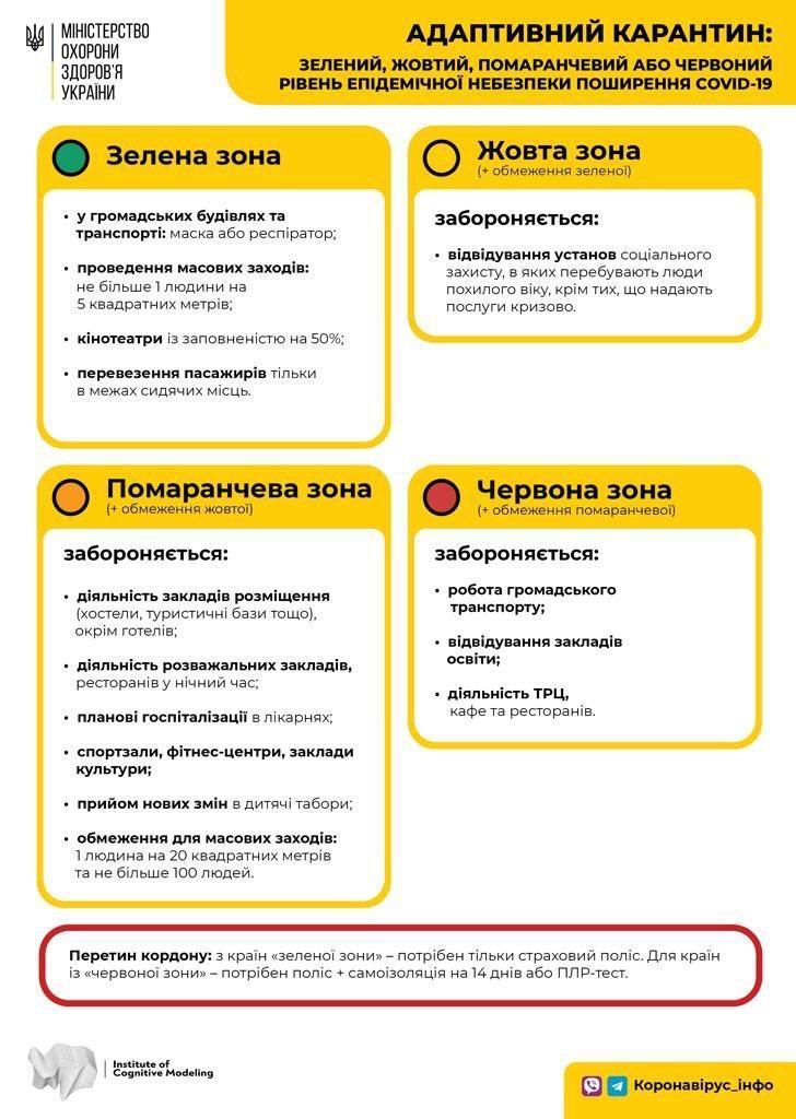 Карантин в Україні - названі правила карантину з 1 серпня 2020