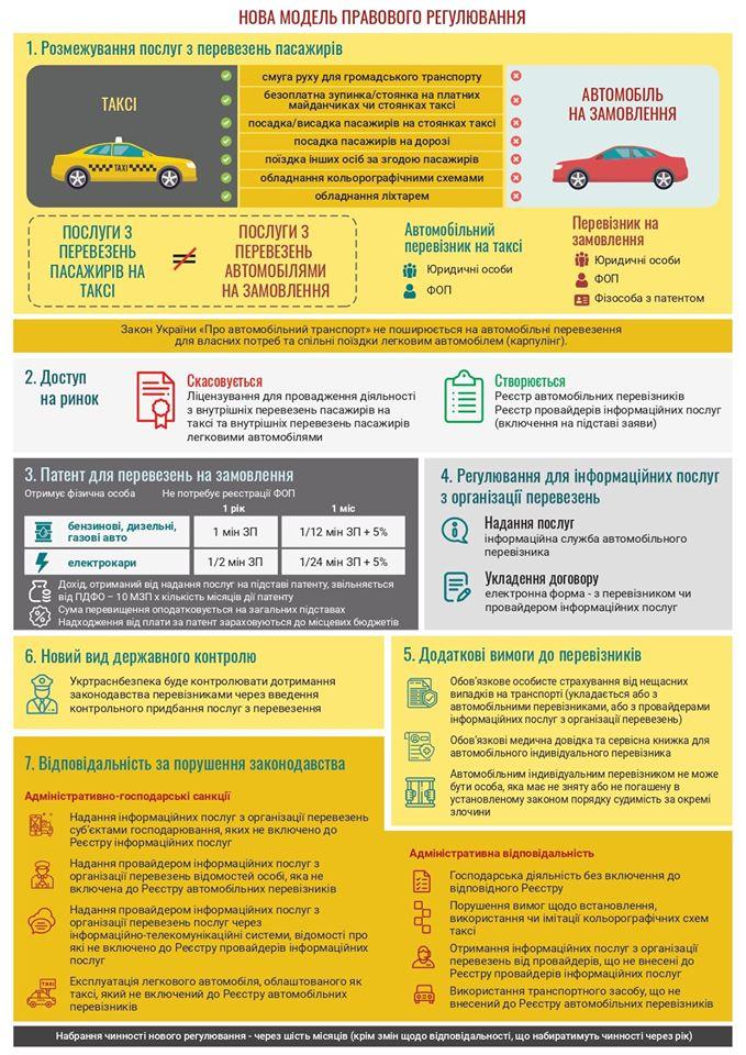 В Украине изменятся правила работы службы такси