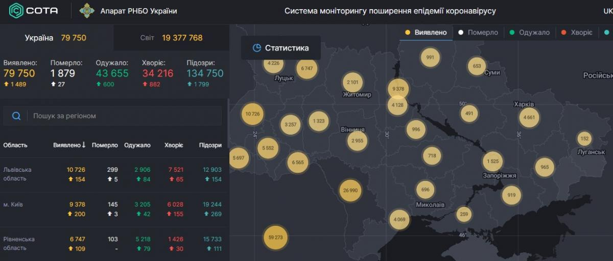 Коронавірус в Україні - статистика на 8 серпня / РНБО