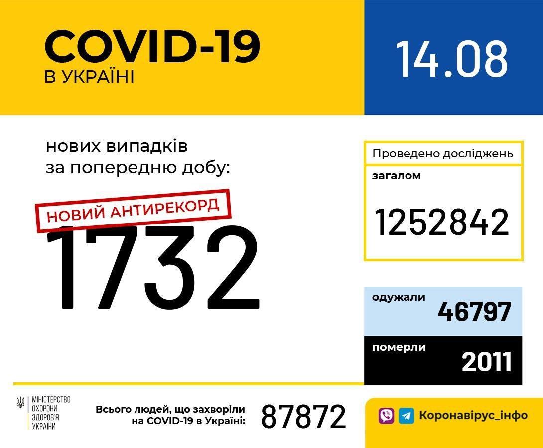 Коронавирус в Украине и в мире 14 августа: за сутки заразились 306 679 человек
