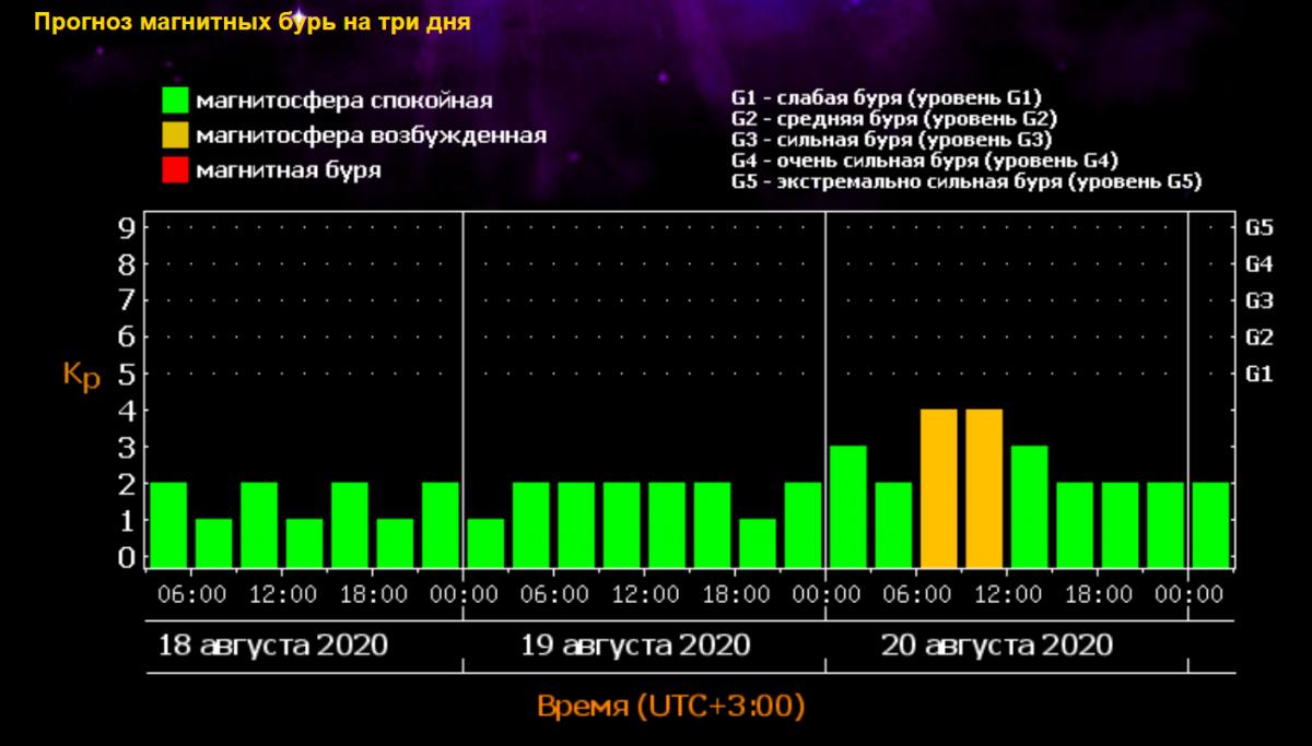 Магнитные бури прогноз на 3 дня фиан