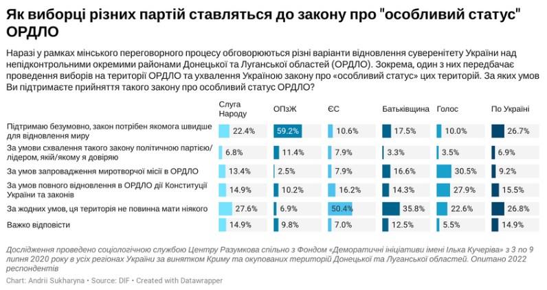 Свежие данные опроса / скриншот dif.org.ua