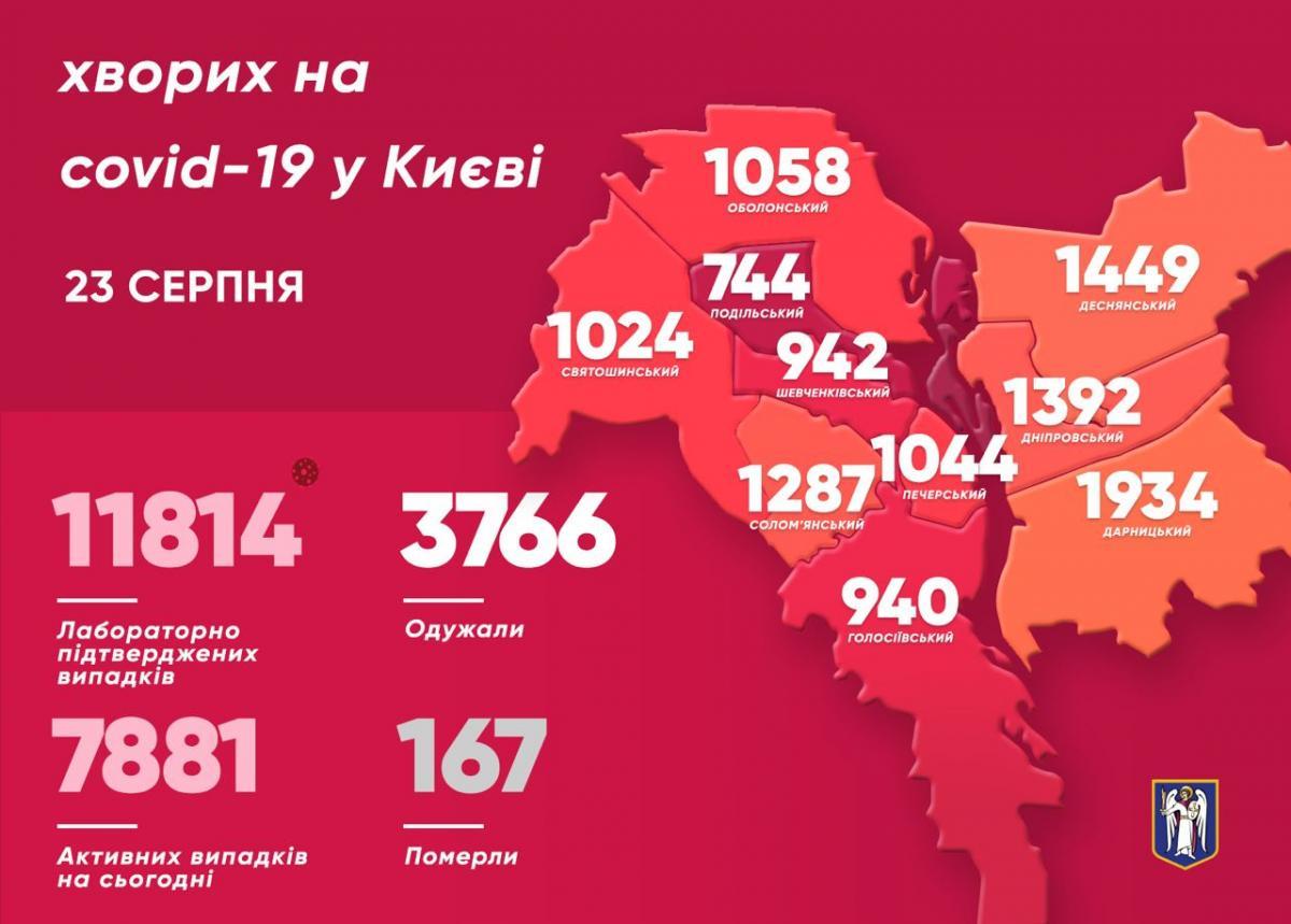 Киев коронавирус 23 августа