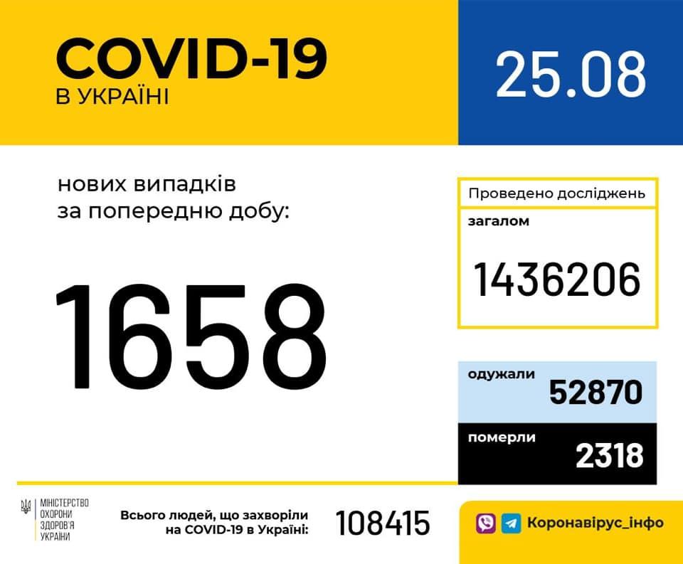 Коронавірус в Україні - статистика 25 серпня / facebook.com/moz.ukr