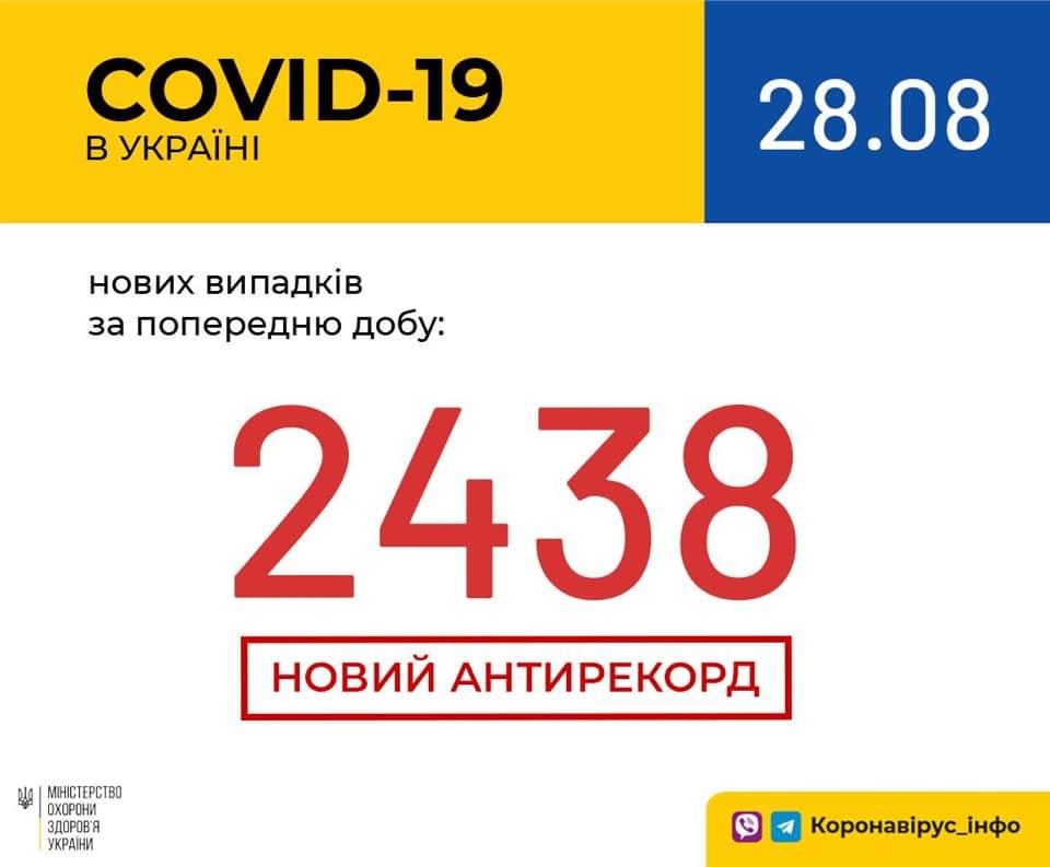 Коронавирус в Украине установил новый антирекорд / facebook.com/moz.ukr
