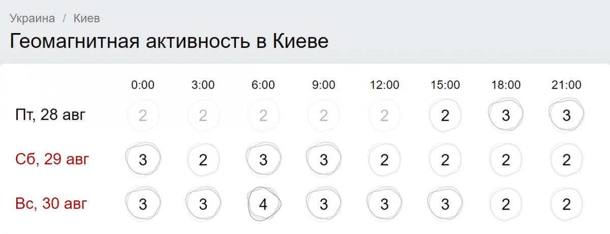 Магнітні бурі сьогодні і на 3 дні - Україна від Гісметео