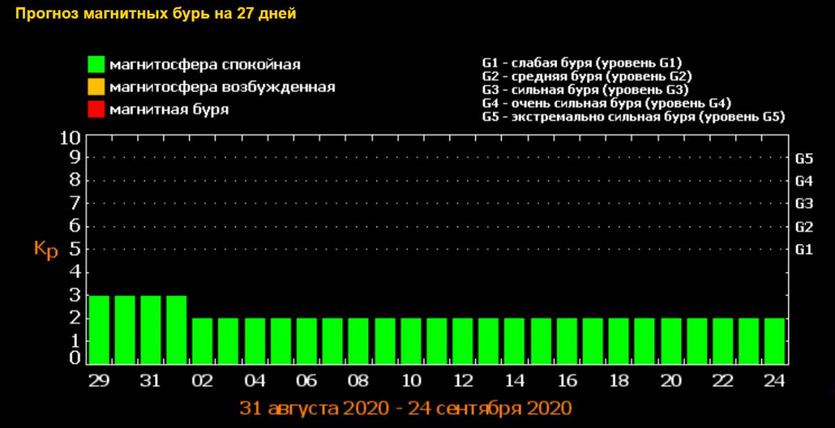 Магнітні бурі сьогодні і на 3 дні - Україна від ФІАН