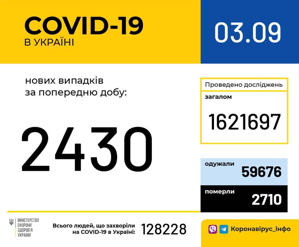 Коронавирус в Украине 3 сентября / facebook.com/moz.ukr