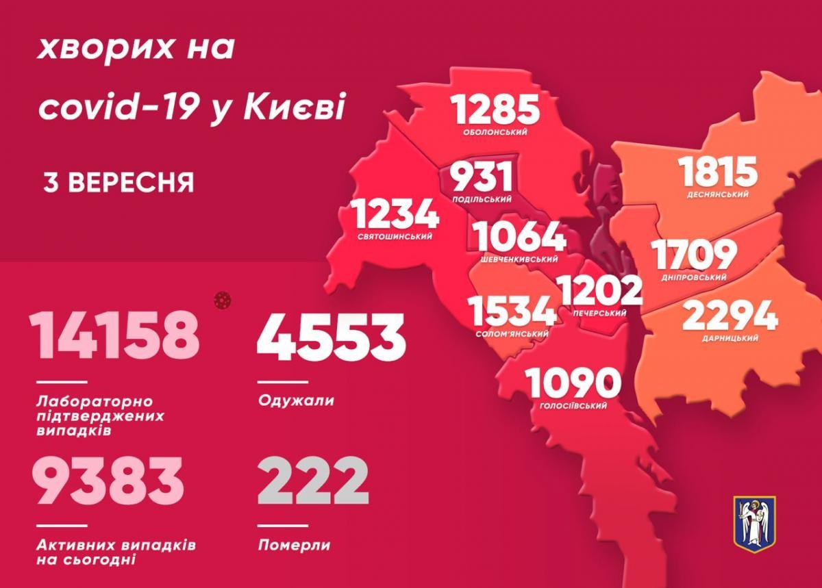 Коронавирус в Киеве - карта 3 сентября / t.me/vitaliy_klitschko