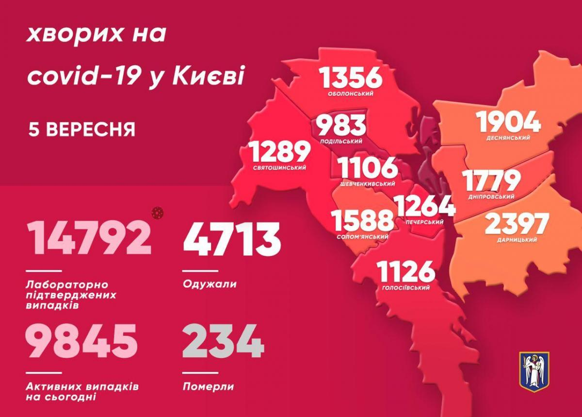 Коронавирус в Киеве - статистика на 5 сентября / me/vitaliy_klitschko