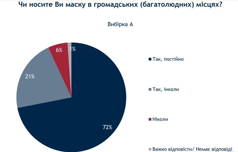 Отношение украинцев к маскам / скриншот ratinggroup.ua