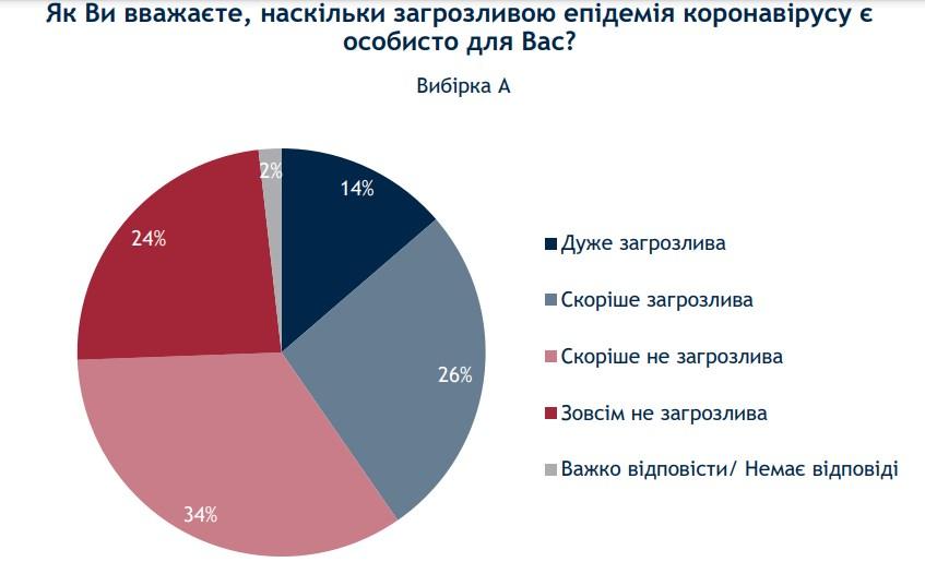 Отношение украинцев к эпидемии / скриншот ratinggroup.ua
