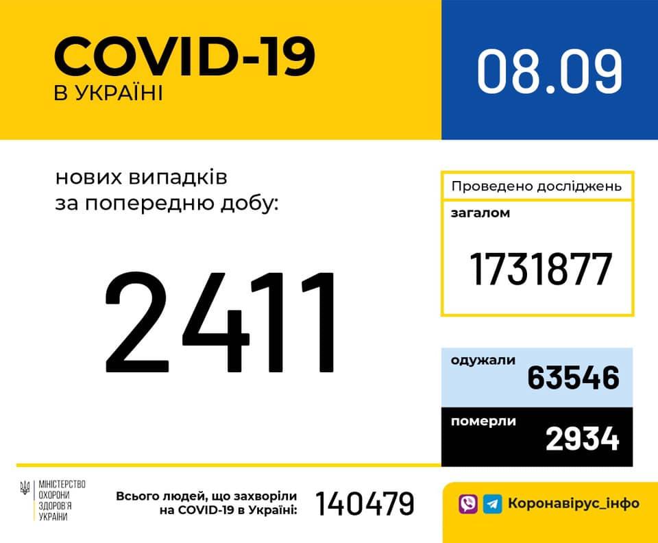 Коронавирус в Украине 8 сентября - статистика / facebook.com/moz.ukr