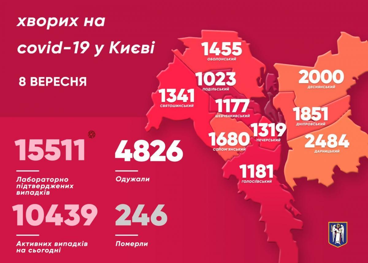 Коронавирус в Киеве 8 сентября - статистика / t.me/vitaliy_klitschko