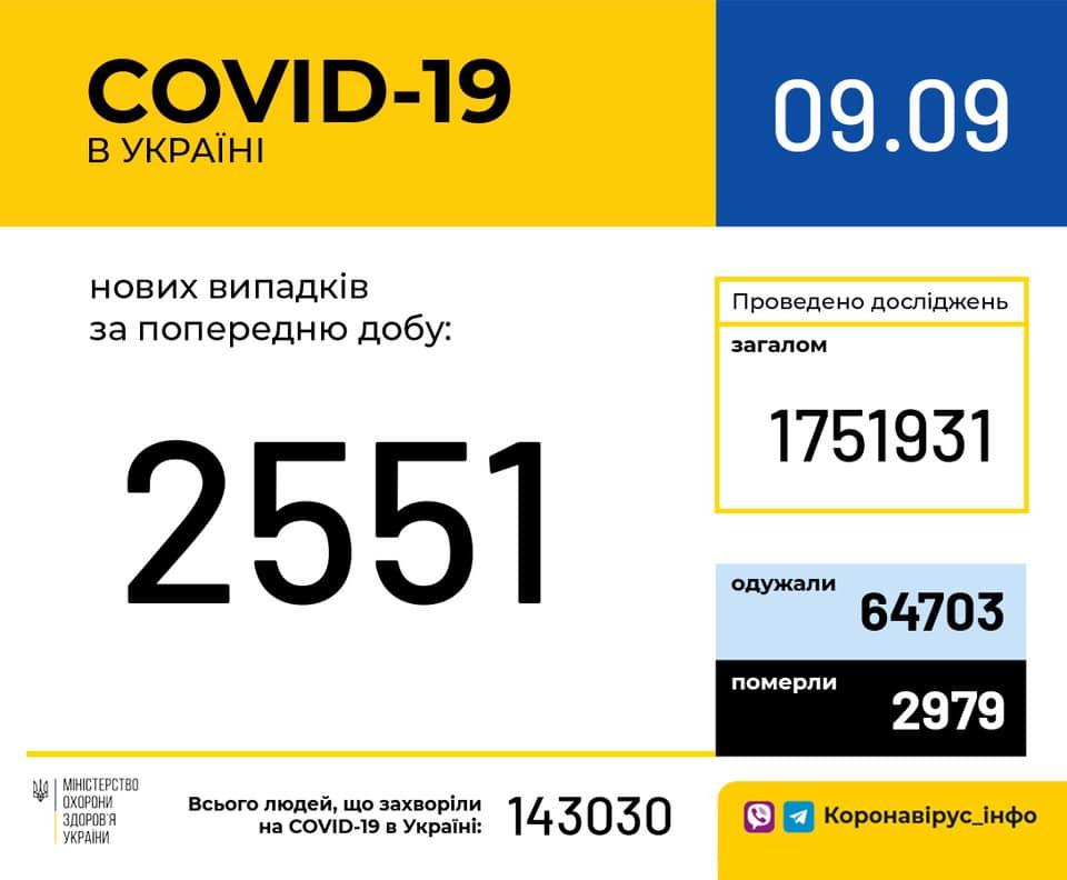 Коронавірус в Україні 9 вересня - статистика / facebook.com/moz.ukr
