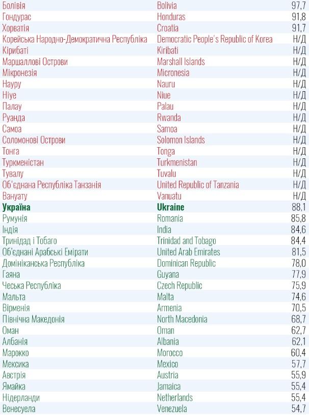 """В Украине изменили список стран """"зеленой"""" и """"красной"""" зон: что поменялось"""