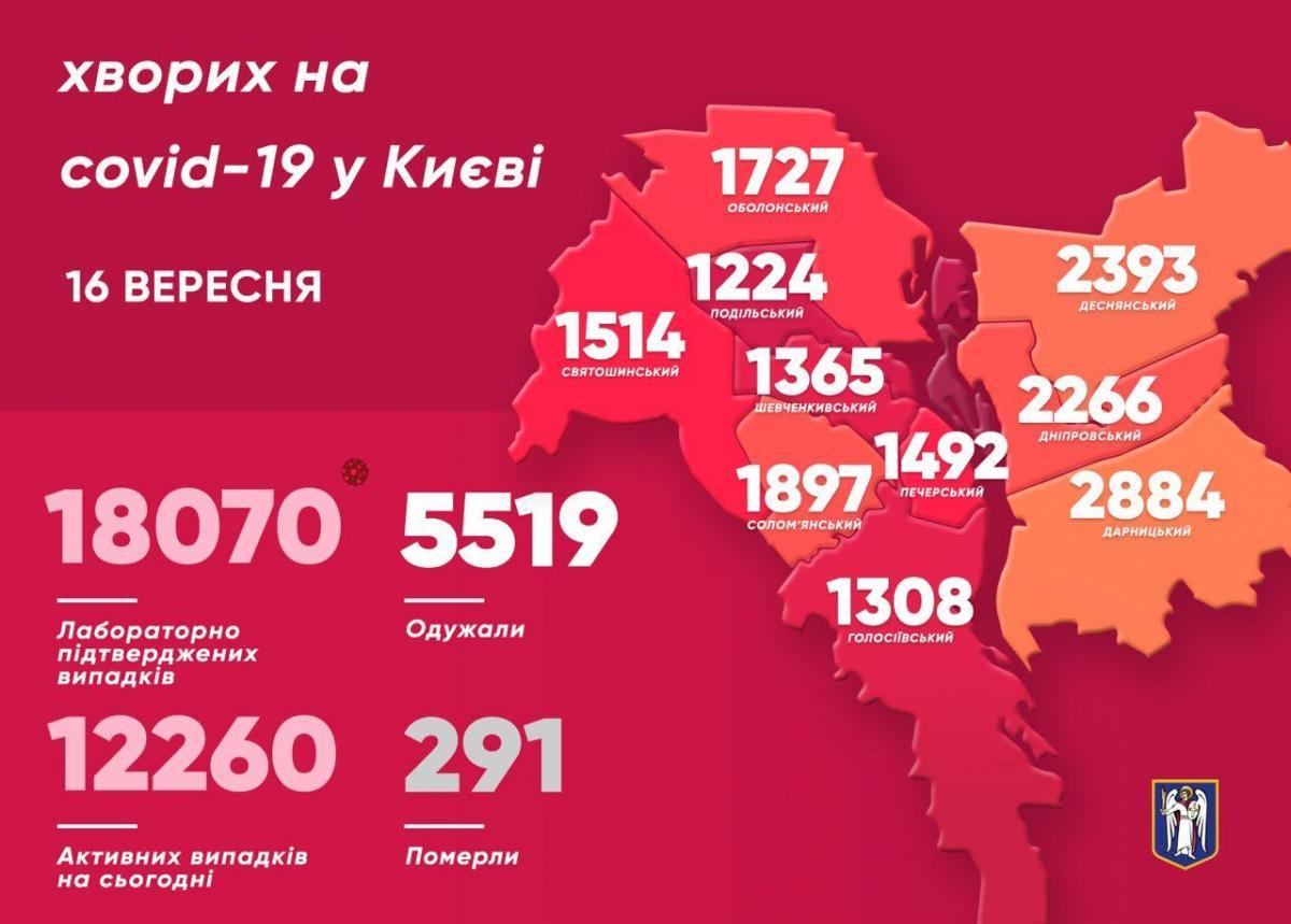 У Києві за добу померли вісім осіб, які хворіли на коронавірус – Коронавірус Україна