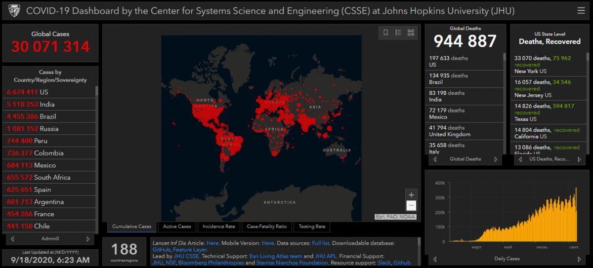 Covid-19 у світі знайшли у понад 30 млн осіб – Кількість заражених коронавірусом в світі